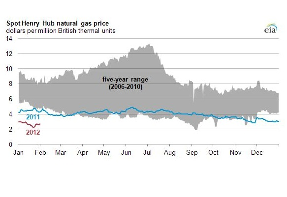 Natural Gas Prices In Rhode Island